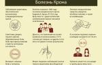 Болезнь крона симптомы и лечение у взрослых